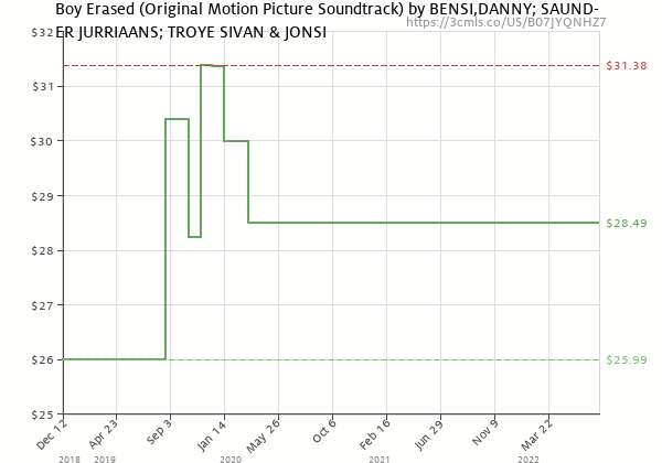 Price history of DANNY; SAUNDER JURRIAANS; TROYE SIVAN & JONSI BENSI – Boy Erased Soundtrack  [Pre-order]