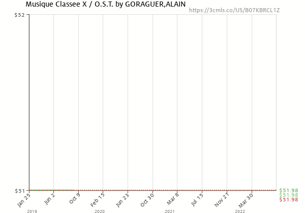 Price history of ALAIN GORAGUER – Musique Classee X / Soundtrack  [Pre-order]