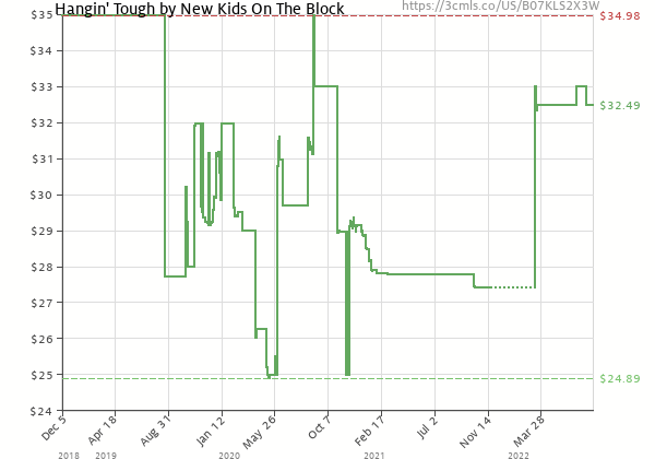 Price history of New Kids On The Block – Hangin' Tough Anniversary Edition  [Pre-order]