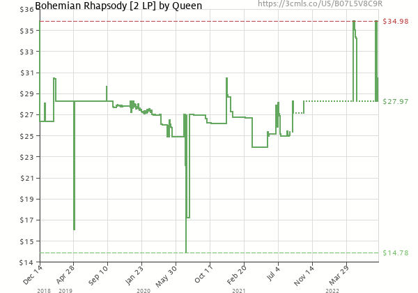 Price history of Queen – Bohemian Rhapsody  [Pre-order]