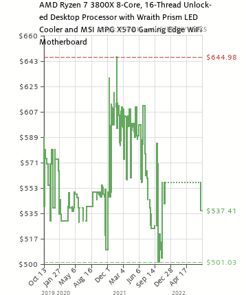 Amd Ryzen 7 3800x 8 Core 16 Thread Unlocked Desktop Processor With Wraith Prism Led Cooler And Msi Mpg X570 Gaming Edge Wifi Motherboard B07yyycrxs Amazon Price Tracker Tracking Amazon Price History