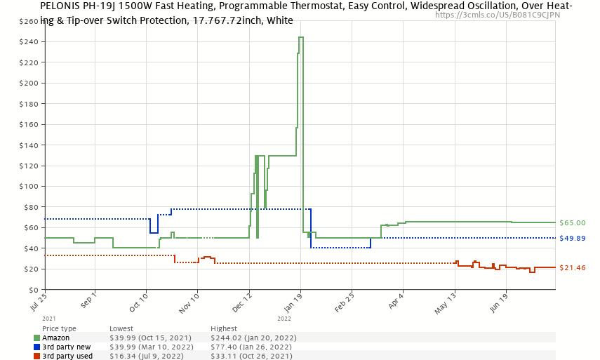 PELONIS PH-19J 1500W Fast Heating, Programmable Thermostat, Easy Control, Widespread Oscillation, Over Heating & Tip-over Switch Protection, 7.72 x 7.72 x 17.76 Inches, White - Price History: B081C9CJPN