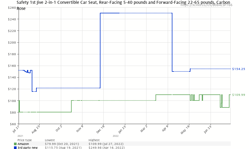Safety 1st Jive 2-in-1 Convertible Car Seat, Carbon Rose, One Size - Price History: B084LSP766